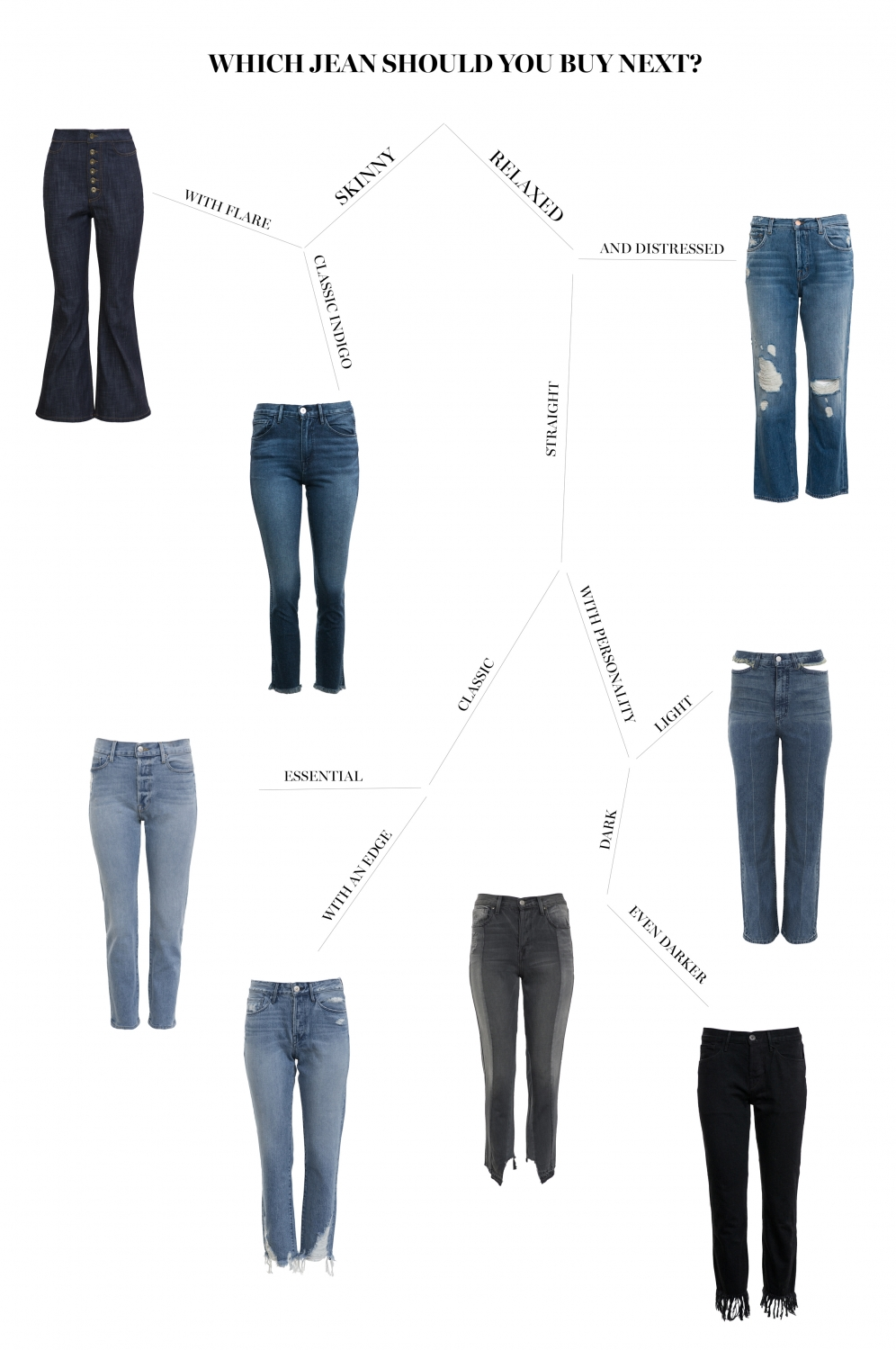which style of jeans should you buy next? | HarperandHarley